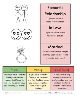 Romantic Relationships (Moderate to Extensive Support Needs)