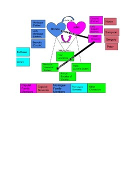 Romeo & Juliet Character Map