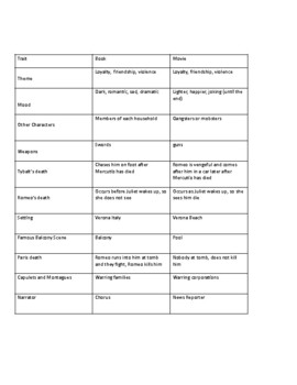 Romeo & Juliet: Chart of differences between movie and play