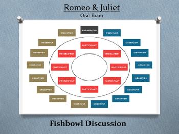 Romeo and Juliet Fishbowl Socratic Seminar Assessment Test