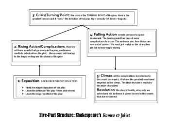 Romeo Juliet Five Part Structure Drama Elements Plot Diagram