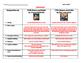Romeo and Juliet Movie Comparison Guide Graphic Organizer - 1968 vs. 1996
