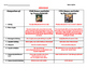 Romeo and Juliet Movie Comparison Guide Graphic Organizer