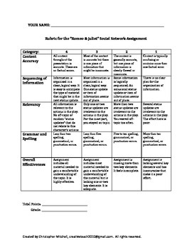 Romeo and Juliet Social Network Character Analysis Assignment | TpT