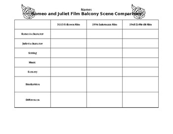 Romeo and Juliet 3 film comparison chart
