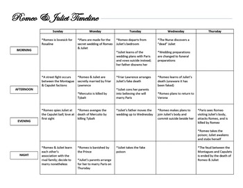 Romeo and Juliet Calendar Timeline of Major Events