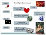 Romeo and Juliet - Character Graphic Organizer