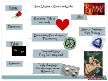 Romeo and Juliet - Character Graphic Organizer