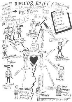 Shakespeare's 'Romeo and Juliet' - Character Map