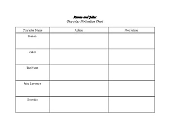 Romeo and Juliet Character Motivation Graphic Organizer
