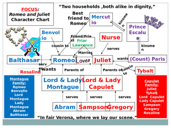 Romeo and Juliet - Character Quiz