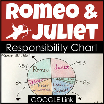 Romeo and Juliet End of Play Responsibility Chart Activity