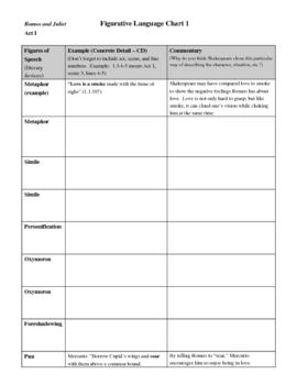 Romeo and Juliet Figurative Language Analysis Charts