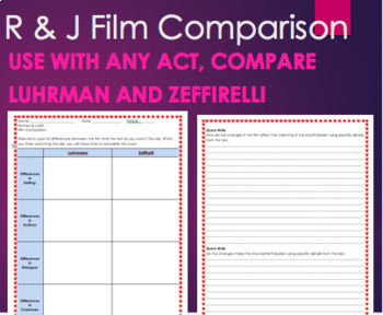 Romeo & Juliet Film Comparison for ANY ACT 1,2,3,4,5 Critical Thinking Movie