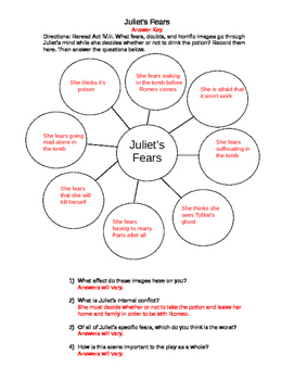 "Romeo and Juliet ""Juliet's Fears"" Graphic Organizer"
