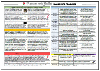 Romeo and Juliet Knowledge Organizer/ Revision Mat!