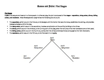 Romeo and Juliet Plot Stages Chart