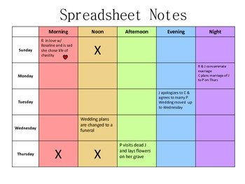 Romeo and Juliet Spreadsheet Notes