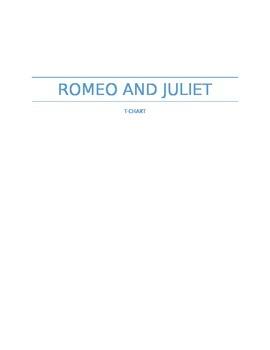 Romeo and Juliet T-Chart