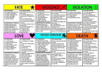 Romeo and Juliet Theme Revision Cards