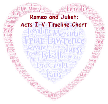 Romeo and Juliet Timeline Chart with answer key
