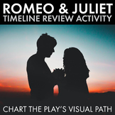 Romeo and Juliet Timeline Review Worksheet for Shakespeare's Play, R&J Review