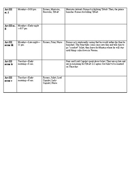 Romeo and Juliet Timeline for Acts 1, 2, 3