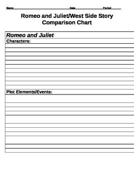 Romeo and Juliet - West Side Story Comparison Chart and Essay Activity
