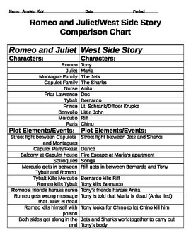 and juliet west side story comparison chart and essay activity romeo and juliet west side story comparison chart and essay activity