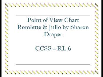Romiette & Julio Point of View Chart