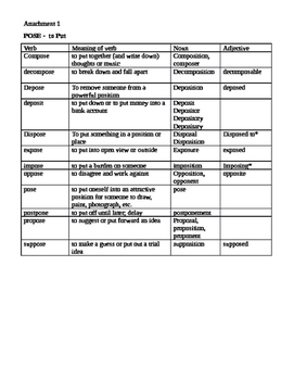 Root words lesson plan