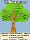 Roots of Government Tree Poster