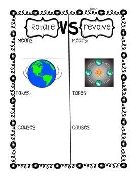 Rotate vs. Revolve