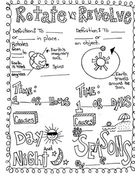 Rotate vs Revolve Fill in the Blank Doodle Anchor Chart