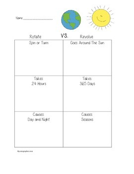 Rotate vs. Revolve Graphic Organizer Worksheet Printable | TpT