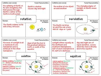Rotation & Revolution Vocabulary (Frayer Model)