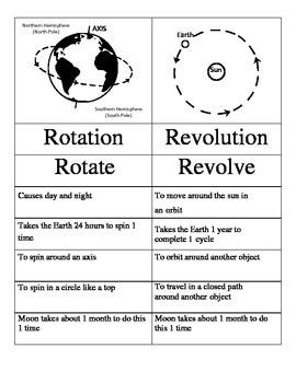 Rotation and Revolution Sort