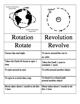 Rotation and Revolution Sort