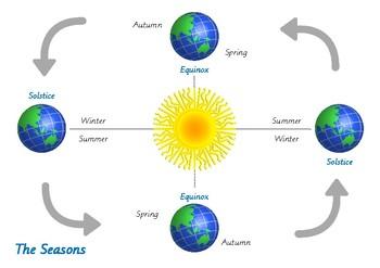 Rotation of the Earth & Seasons