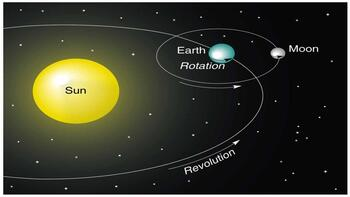 Rotation versus Revolution: Earth in the Universe || Interactive Notebook