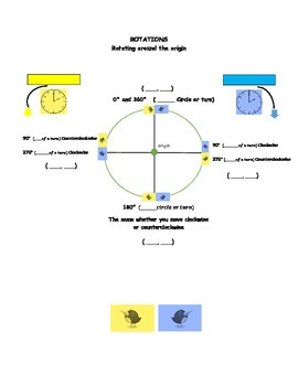 Rotations About the Origin