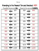 Round to the Nearest Ten AND Hundred Practice Worksheet