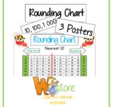 Rounding 1-1000 charts
