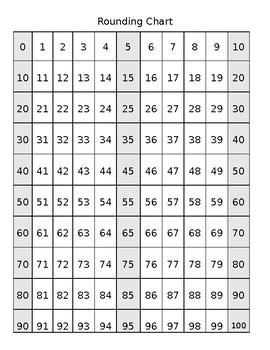 Rounding 10s Chart