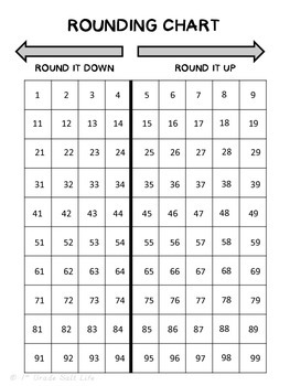 Rounding to the nearest 10 Practice and Game