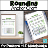Rounding Anchor Chart for Interactive Notebooks and Posters