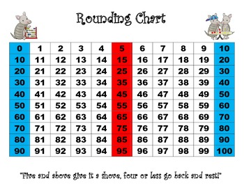 My Rounding Chart