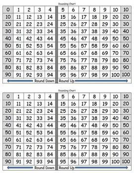 Rounding Chart - 100s - 2 per page - King Virtue