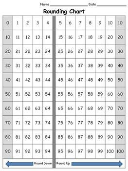Rounding Chart - 100s - full page - King Virtue