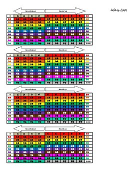 Rounding Chart